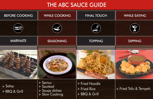 The ABC Sauce Guide